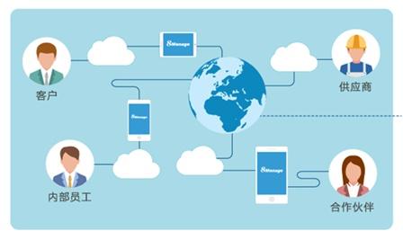 在线CRM是一种客户关系管理的工具